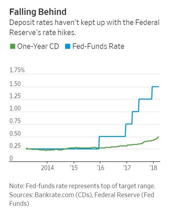 Доллар отошел отпика 3 недель, вфокусе внимания— совещание ФРС