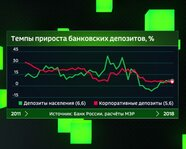 Темпы прироста банковских депозитов в России, в %