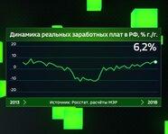 Динамика реальных заработных плат в России, в % г/г
