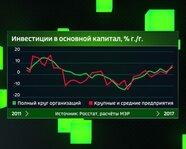 Инвестиции в основной капитал России, в %, г/г