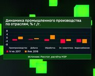 Динамика промышленного производства России по отраслям