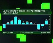 Динамика промышленного производства России за январь