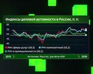 Индексы деловой активности в России, в пунктах