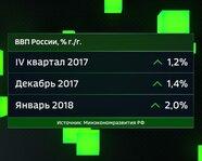 ВВП России, %