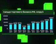 Сальдо торгового баланса России, $млрд