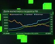 Доля валютного госдолга России