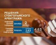 """""""Газпром"""" vs """"Нафтогаз"""". Решения Стокгольмского арбитража"""