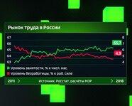 Рынок труда в России с 2011 года