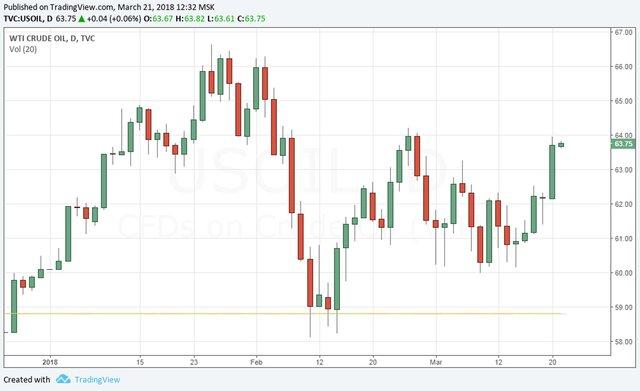Нефть: на пути к новым максимумам