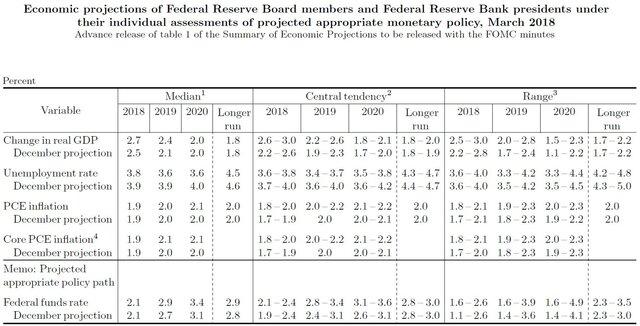 Макроэкономический прогноз ФРС