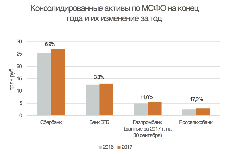 """""""Россельхозбанк"""": что скрывается за отчетностью"""