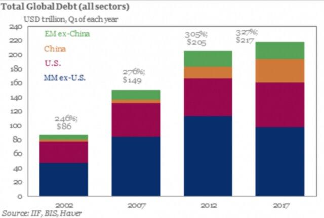 общий мировой долг