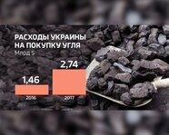Расходы Украины на покупку угля в 2016-17 гг.