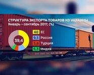 Структура экспорта товаров из Украины. Январь-сентябрь 2017 года