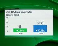 Стоимость акций Snap и Twitter 20 марта 2018 года