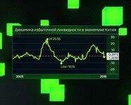 Динамика избыточной ликвидности в экономике Китая с 2005 года