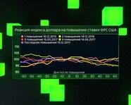 Реакция Индекса доллара на повышение ставки ФРС США