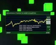 Динамика стоимости нефти в рублях с 2007 года