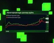 Монетарный курс доллар-рубль с 1998 года