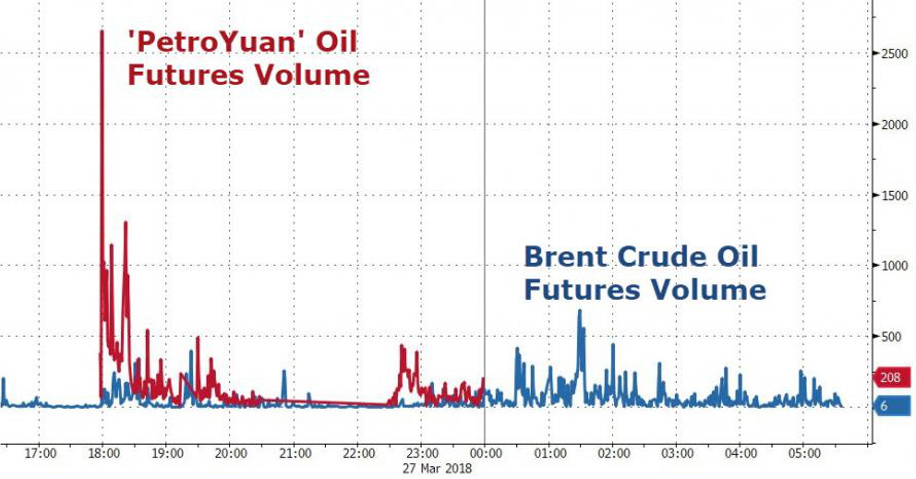 Нефтяные фьючерсы в юанях популярнее, чем Brent