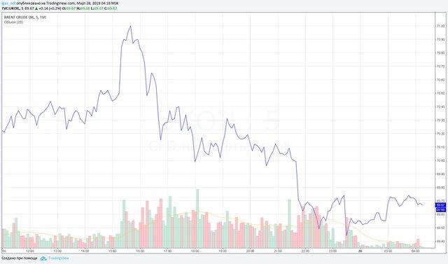 Цены нанефть продолжают понижаться