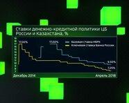 Ставки денежно-кредитной политики ЦБ России и Казахстана