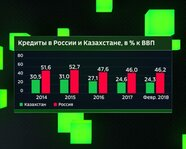 Кредиты в России и Казахстане с 2014 года
