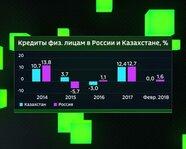 Кредиты физлицам в России и Казахстане с 2014 года