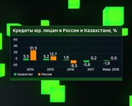 Кредиты юрлицам в России и Казахстане с 2014 года