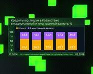 Кредиты юрлицам в Казахстане в национальной и иностранной валюте