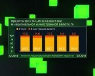 Кредиты физлицам в Казахстане в национальной и иностранной валюте