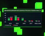 Динамика депозитного рынка в России и Казахстане с 2014 года