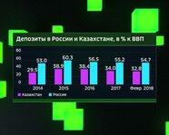 Депозиты в России и Казахстане с 2014 года