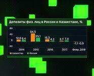 Депозиты физлиц в России и Казахстане с 2014 года