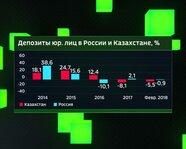 Депозиты юрлиц в России и Казахстане с 2014 года
