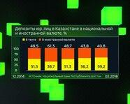 Депозиты юрлиц в Казахстане в национальной и иностранной валюте
