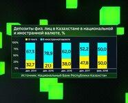 Депозиты физлиц в Казахстане в национальной и иностранной валюте