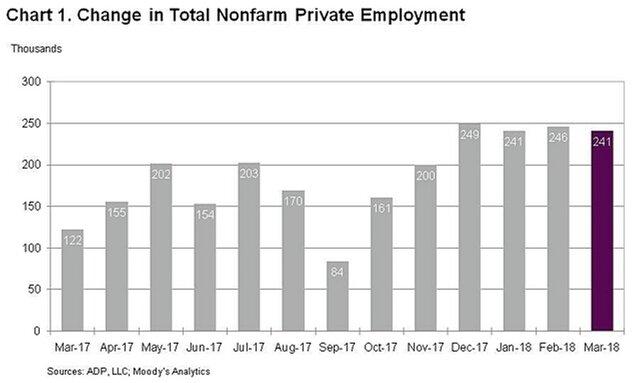 Рост занятости в личном секторе США вначале весны превысил прогноз