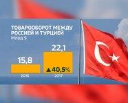Товарооборот между Россией и Турцией