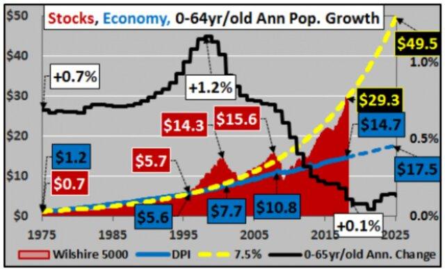 демография и доходы