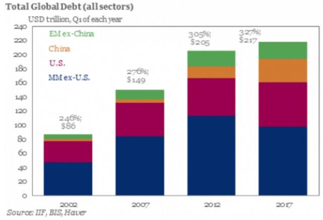 Мировой долг.