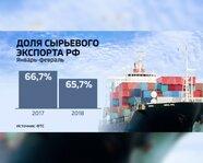 Доля сырьевого экспорта России. Январь-февраль 2017-18 гг.