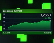 Динамика EUR/USD 11 апреля 2018 года