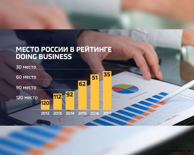 Место России в рейтинге Doing Business: 2012-17 гг.
