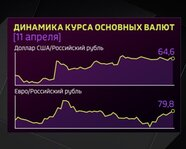 Динамика курса основных валют 11 апреля 2018 года