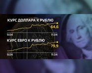 Курс доллара и евро к рублю: 9 - 11 апреля 2018 года