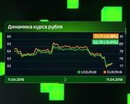 Динамика курса рубля 11 апреля 2018 года