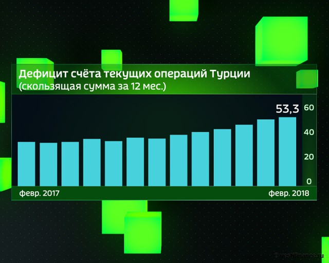 Дефицит счета текущих операций Турции