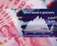 Курс юаня к доллару с 2011 года