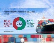 Товарооборот России и США в 2017 году